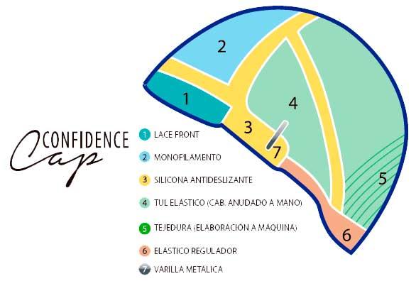 esquema base confidence cap